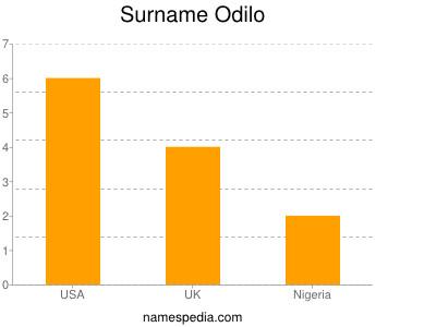 Surname Odilo