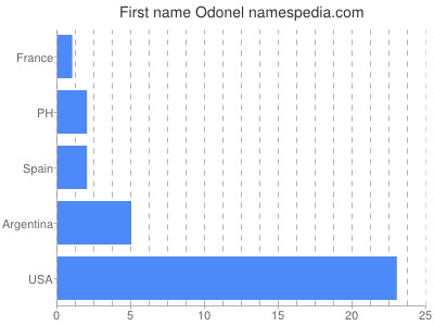 Given name Odonel