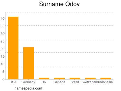 Surname Odoy