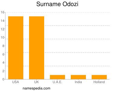 Surname Odozi
