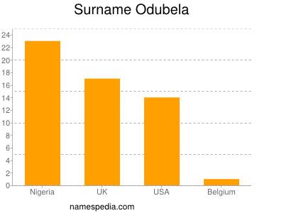 Surname Odubela