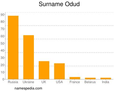 Surname Odud