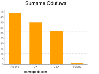 nom Odufuwa