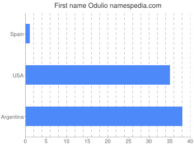 Given name Odulio