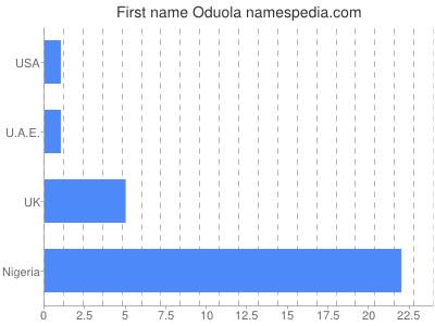 Given name Oduola