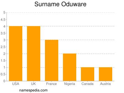 Surname Oduware