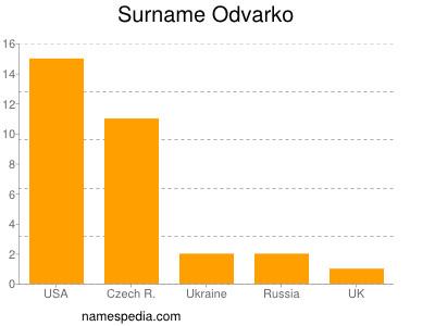 Familiennamen Odvarko