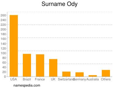 Surname Ody