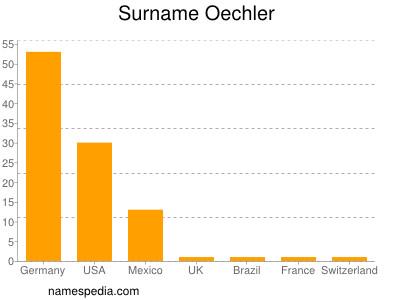 Surname Oechler