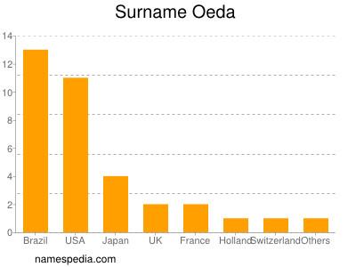 Surname Oeda