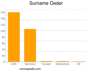 Surname Oeder