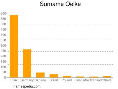 Surname Oelke