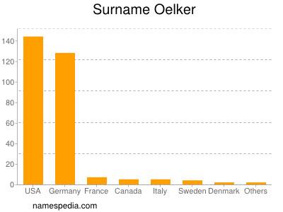 Surname Oelker