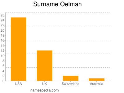 Surname Oelman