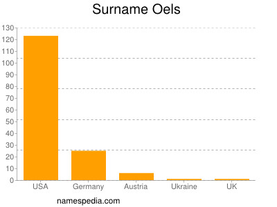 Surname Oels