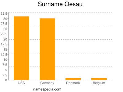 Surname Oesau