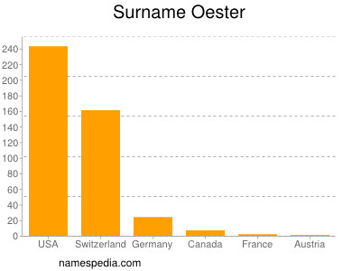 Surname Oester