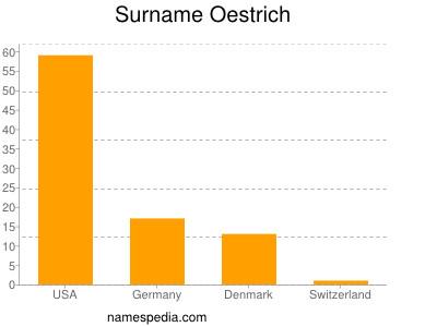 Surname Oestrich