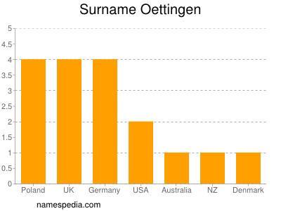 Surname Oettingen