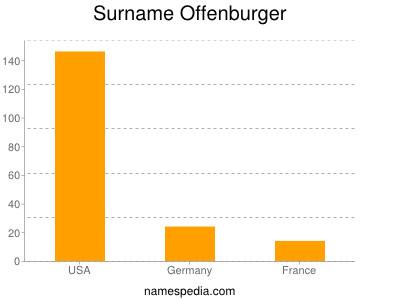 Surname Offenburger