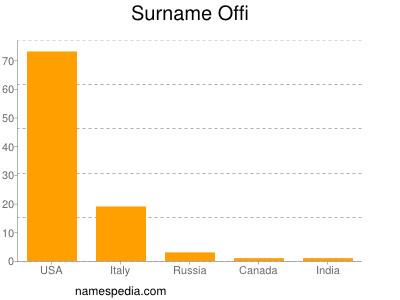 Surname Offi