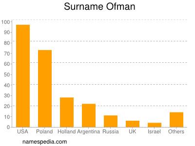 nom Ofman