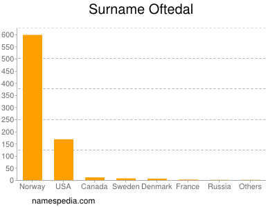 Surname Oftedal