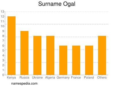 Familiennamen Ogal