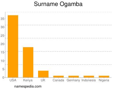 Surname Ogamba