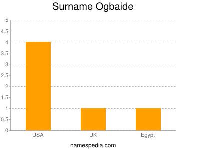 Surname Ogbaide