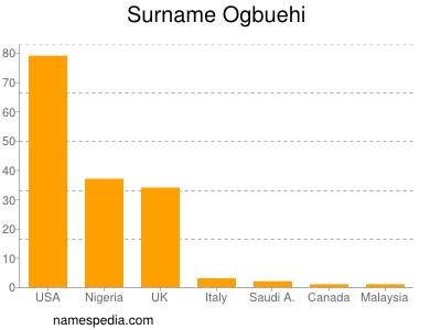 Surname Ogbuehi