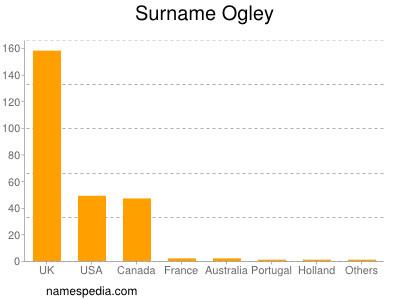 Surname Ogley