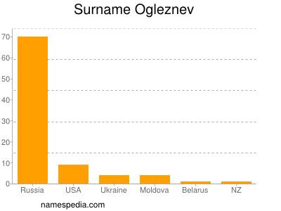 Surname Ogleznev