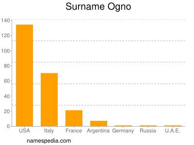Familiennamen Ogno