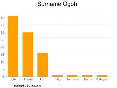 Surname Ogoh