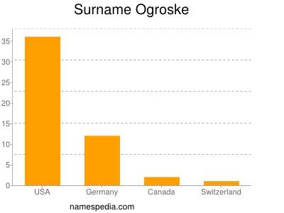 Surname Ogroske