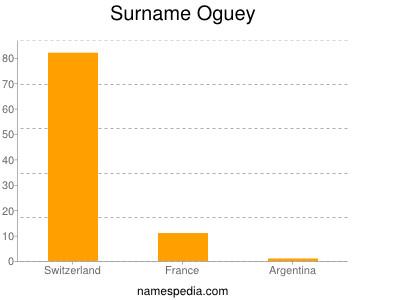 nom Oguey