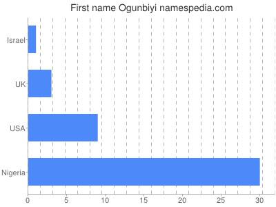 Given name Ogunbiyi