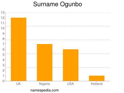 Surname Ogunbo