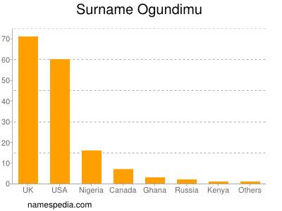 Surname Ogundimu