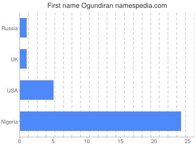 Vornamen Ogundiran