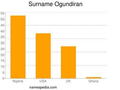 Familiennamen Ogundiran