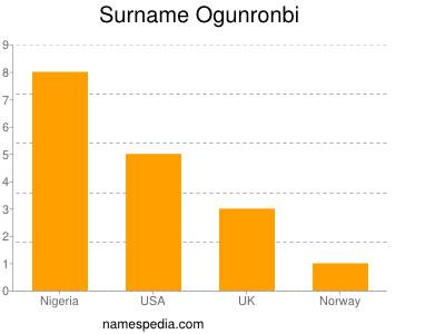 Surname Ogunronbi