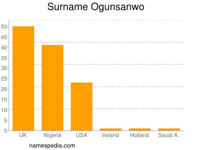Surname Ogunsanwo