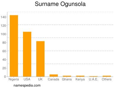 Surname Ogunsola