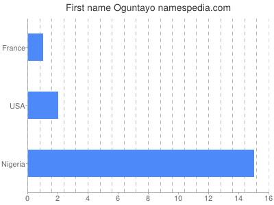 Given name Oguntayo