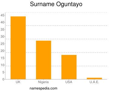 Surname Oguntayo