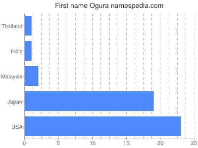 Given name Ogura