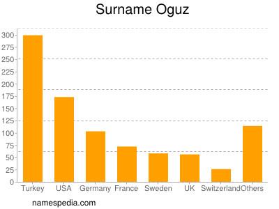Surname Oguz