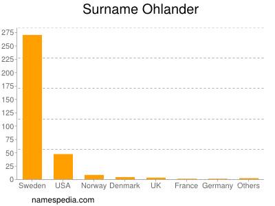 Surname Ohlander